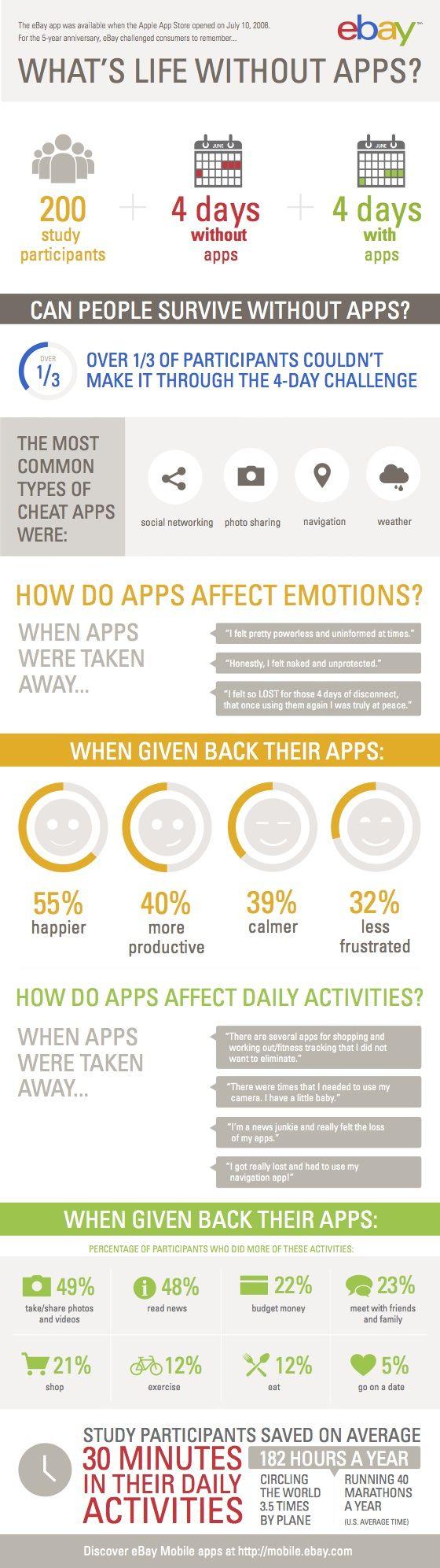ebay-esperimento-utilizzo-app-vita-senza