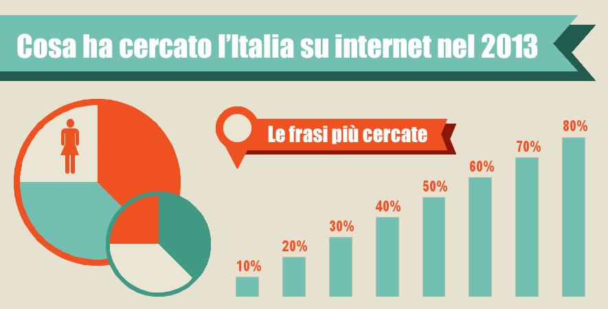 Ricerche google 2013 trends - mobile app iphone android