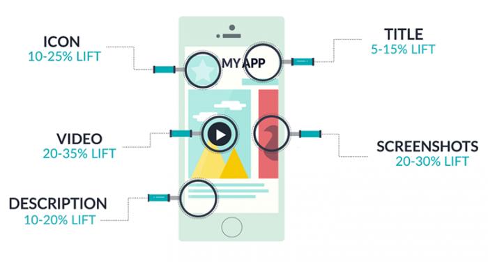 Risultati immagini per App Store Optimization