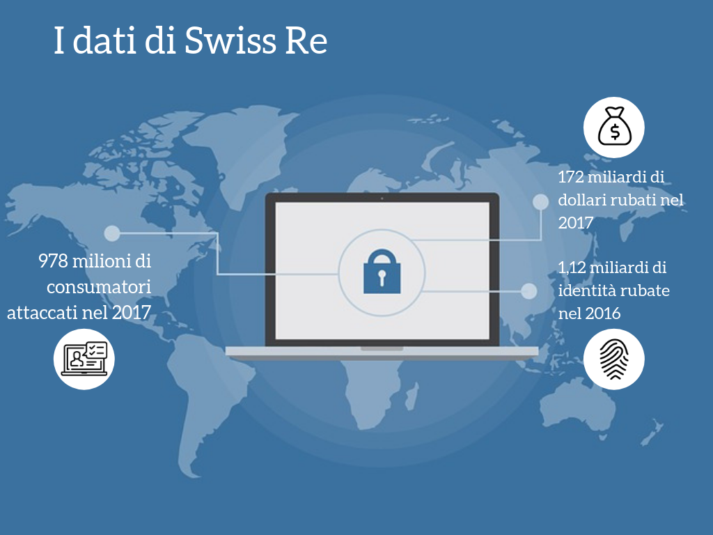 Dati Swiss re cyber risk