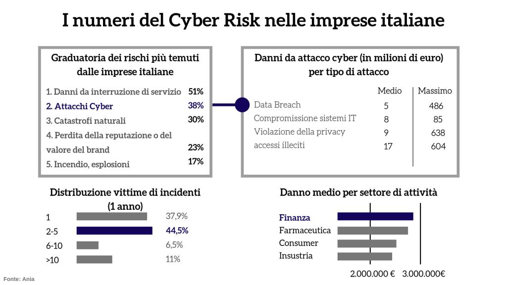 I numeri del Cyber Risk nelle imprese