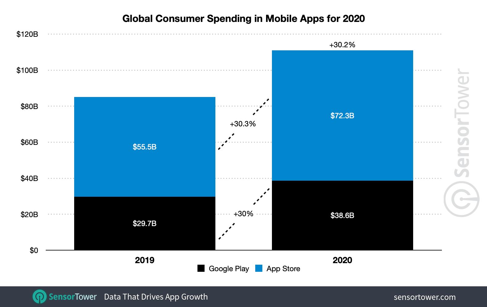 Spesa totale nelle app 2020