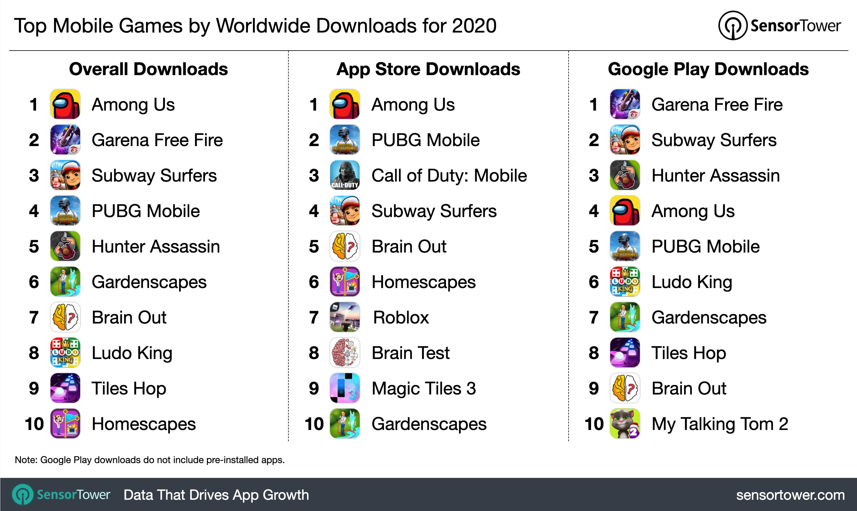 App di giochi più scaricate nel 2020, giochi più scaricati nel 2020, classifica, sensor tower, among us, garena free fire
