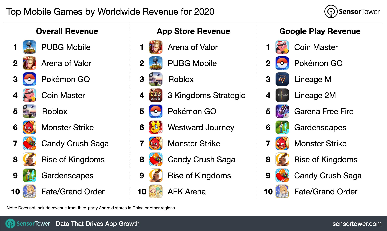 Le app di giochi più redditizie del 2020, giochi, app store, google play, sensor tower, classifica, guadagni